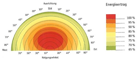 möglicher Energieertrag für Deutschland